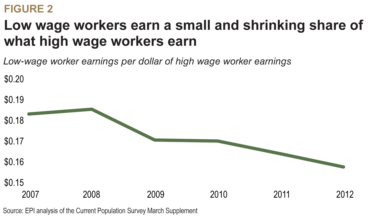 the challenge of increasing employee wages without sacrificing profit This efficiency wage is intended to discourage workers from shirking at work, increase employee morale and productivity, reduce employee turnover, and increase the pool of qualified job candidates paying a wage rate above the market wage may achieve these purposes because it increases the opportunity cost of quitting or getting fired.