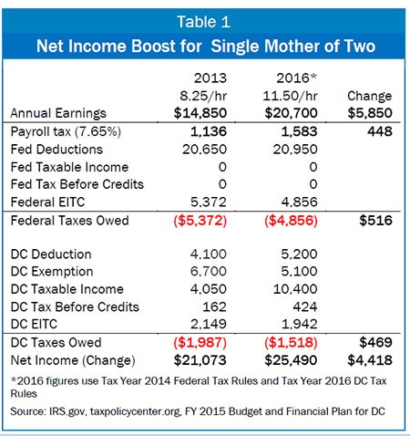 DC's Minimum Wage and Earned Income Tax Credit Go Hand-in-Hand in ...