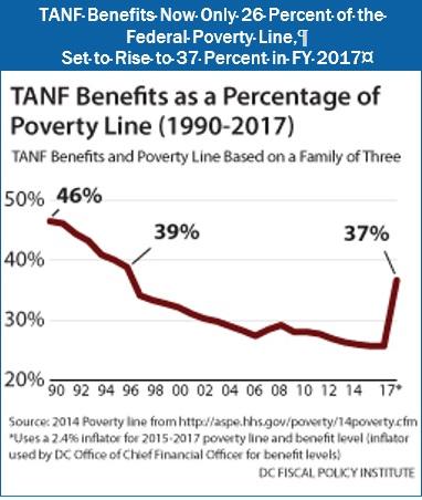 1-12-15 TANF percentage pov line