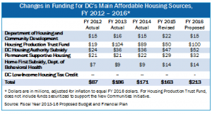 table for DHCD FY 16 budget testimony april 20 2015