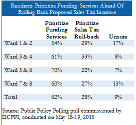 Dc Sales Tax >> Most Dc Residents Support Modest Sales Tax Increase To Fund
