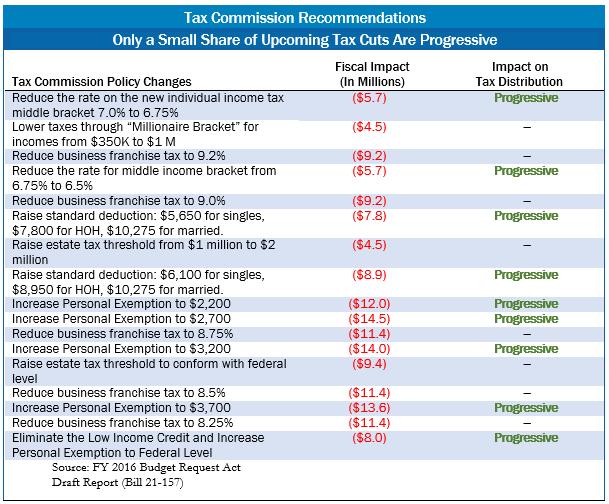 6.17.15 tax cuts