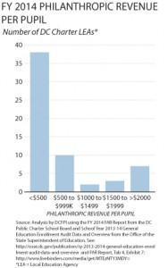 charter philanthropic revenue