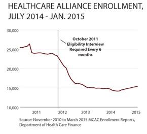 Healthcare Alliance Enrollment Graph