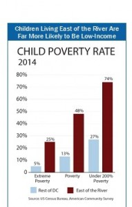 Child Poverty Rate 2014 Chart