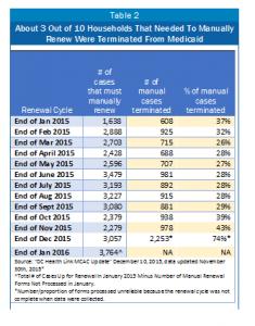 12.14.15 Medicaid Table 2
