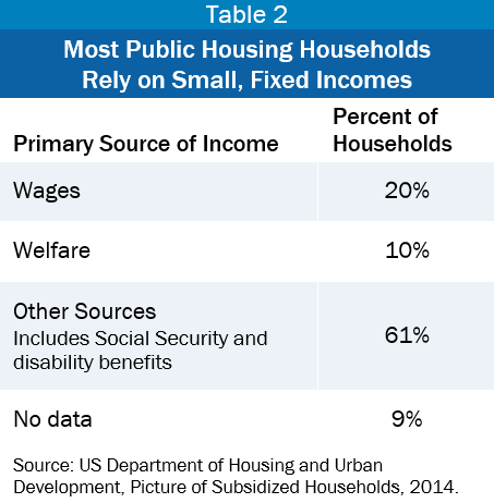 DC's Public Housing: An Important Resource at Risk - DC Fiscal