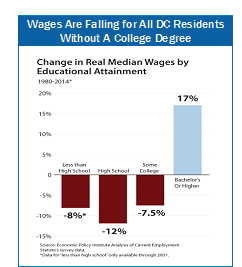 wages falling wo college degree graph