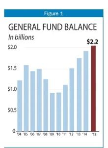 General Fund Balance 1