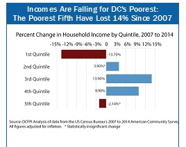 Incomes Falling for DC's Poorest