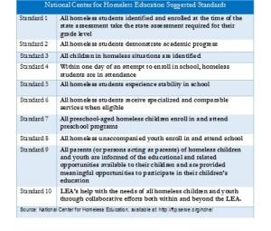 National Center for Homeless Education table