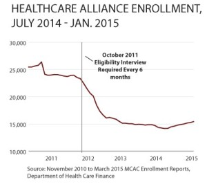Health Care Alliance Enrollment