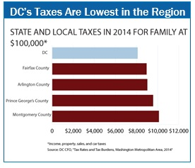 DC taxes are lowest in region