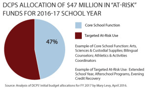 DCPS-Use-of-At-Risk-Funds