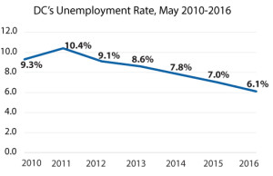 DC-unemployment-rate-May-2010-2016