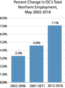 NonFarm Employment May 2002-2016
