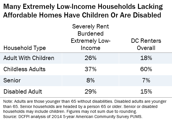 Most Extremely Low Income Renters Are in the Labor Force