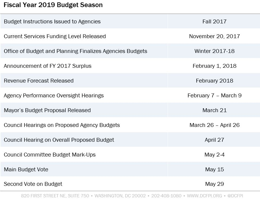budget instructions issued to agencies fall 2017