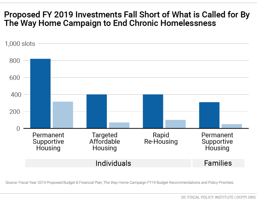 What's In the Proposed Fiscal Year 2019 Budget for Homeless