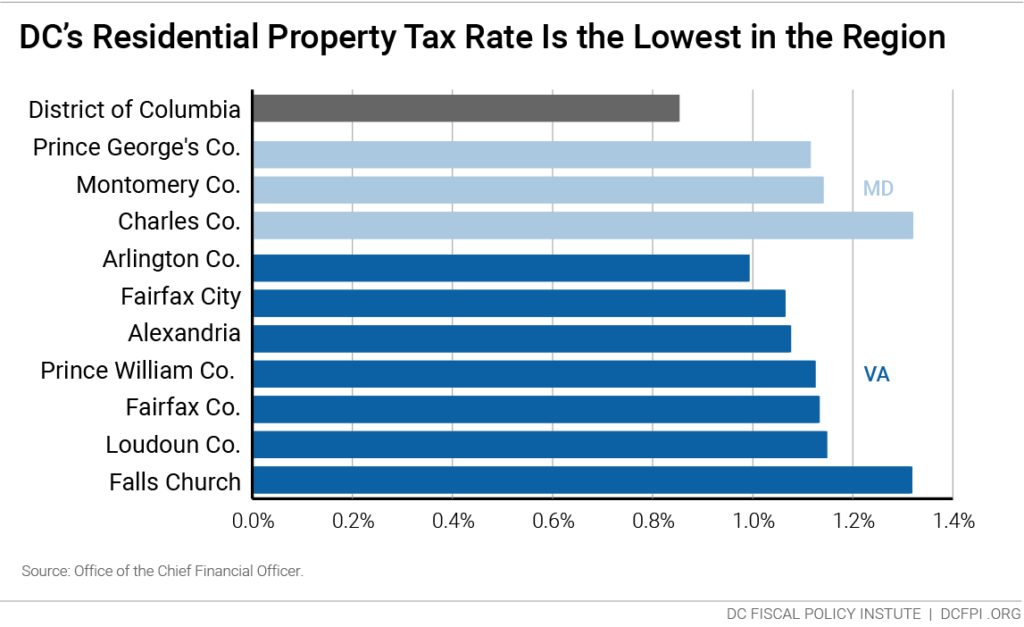 Dc Property Tax Homestead Deduction