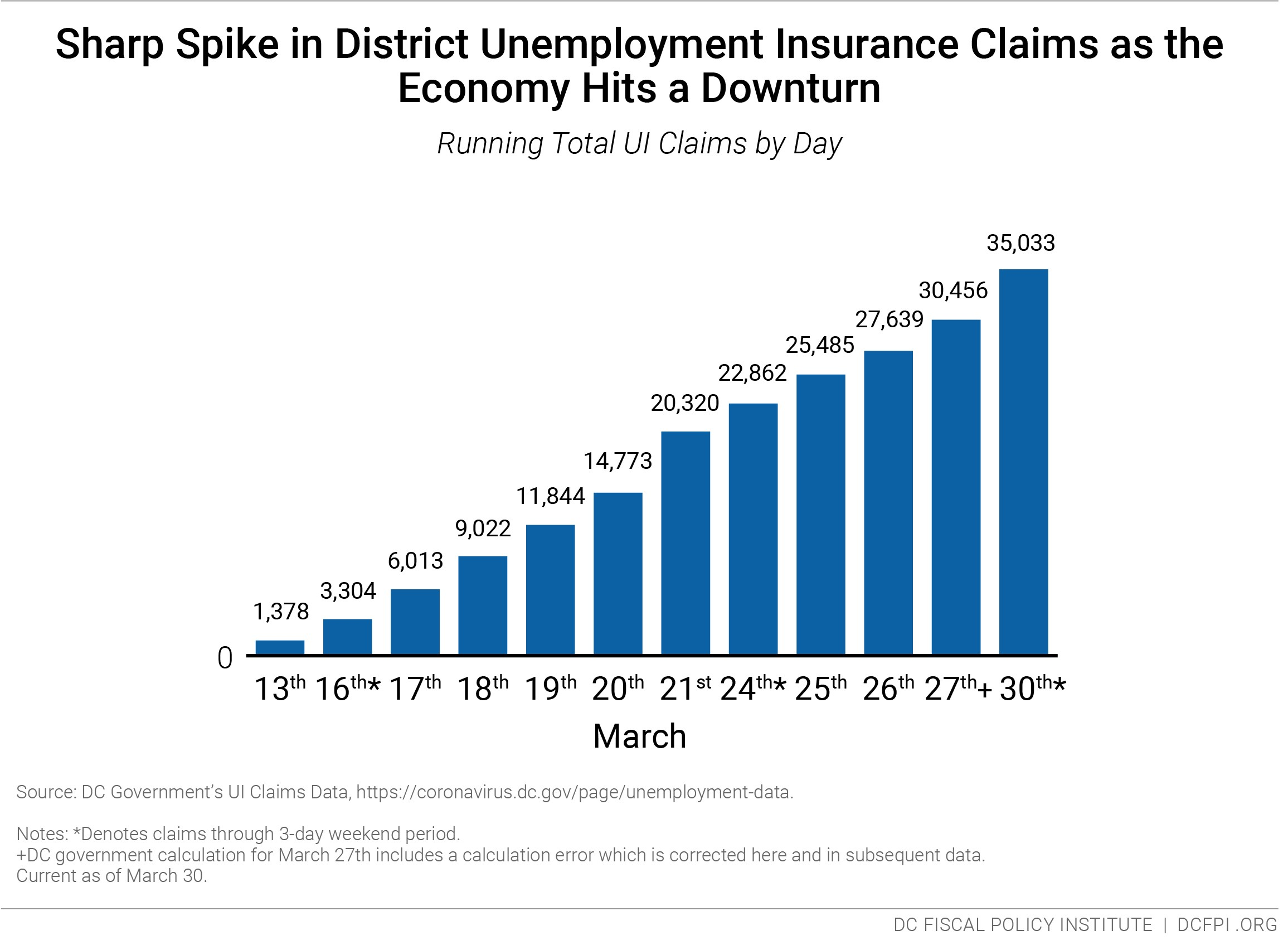 District Unemployment Insurance Claims Spike in the Wake of COVID-19