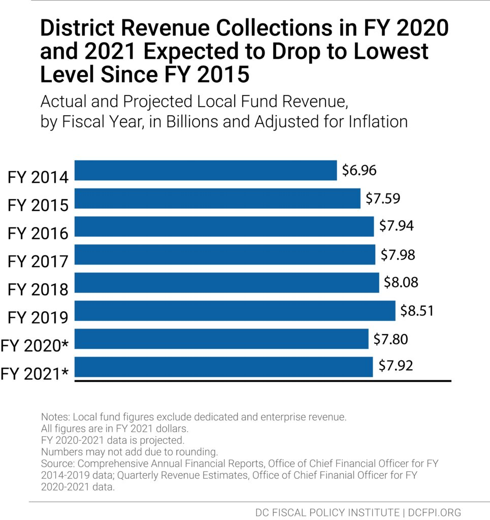 Horizontal bar chart showing that District Revenue Collections in FY 2020 and 2021 are expected to drop to the lowest level since FY 2015