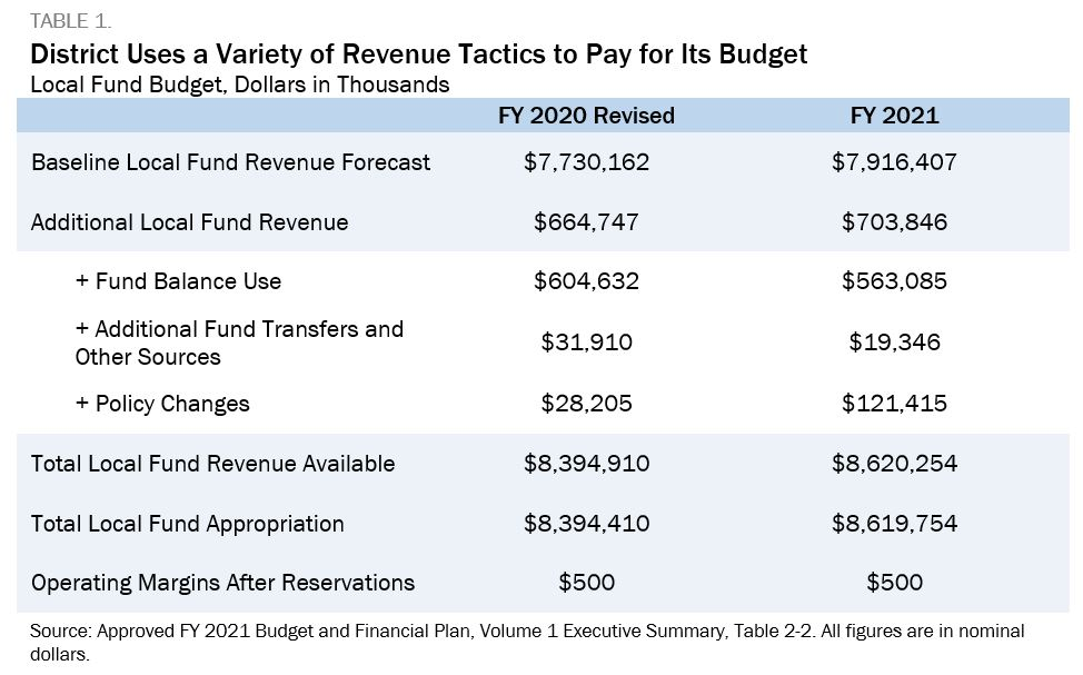 Table showing that the district uses a variety of revenue tactics to pay for its budget