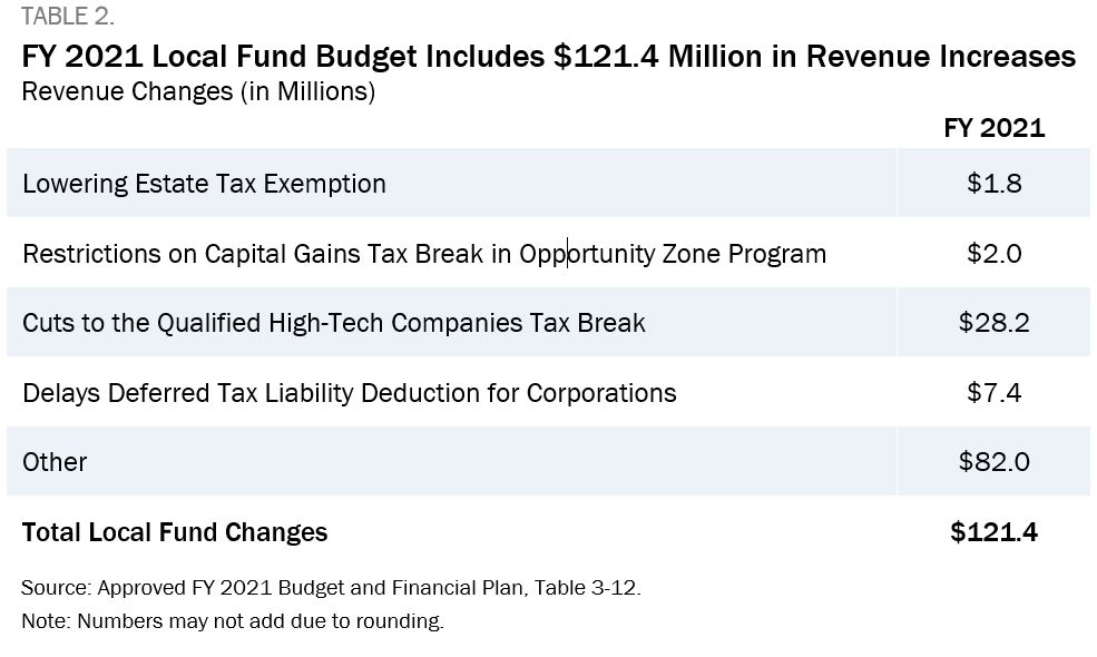 Table 2 showing that the FY 2021 local fund budget includes $121.4 million in revenue increases.