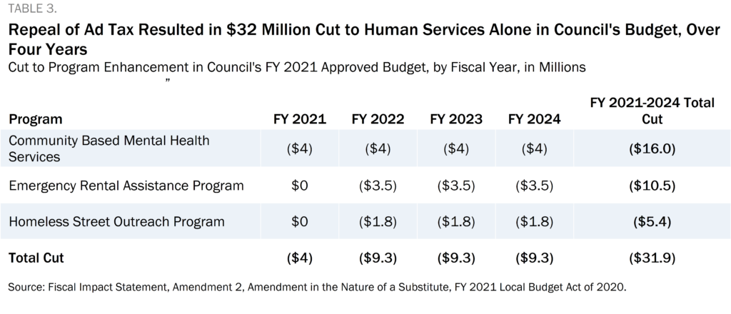 Table 3 showing that the repeal of the ad tax resulted in a $32 million cut to human services alone in Council's budget, over four years