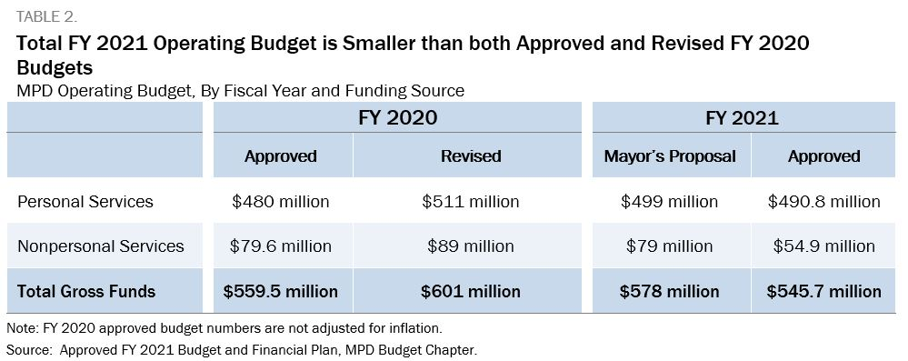 Blue and white table showing that the Total FY 2021 Operating Budget is Smaller than both Approved and Revised FY 2020 Budgets