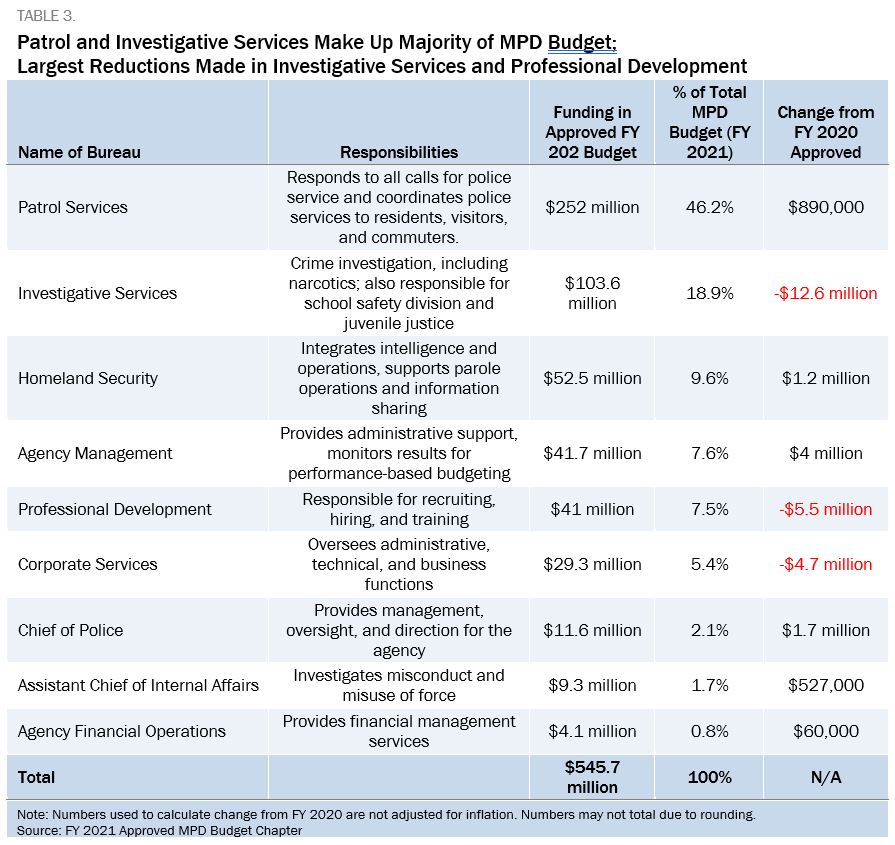 Blue and white table showing that Patrol and Investigative Services Make Up Majority of MPD Budget