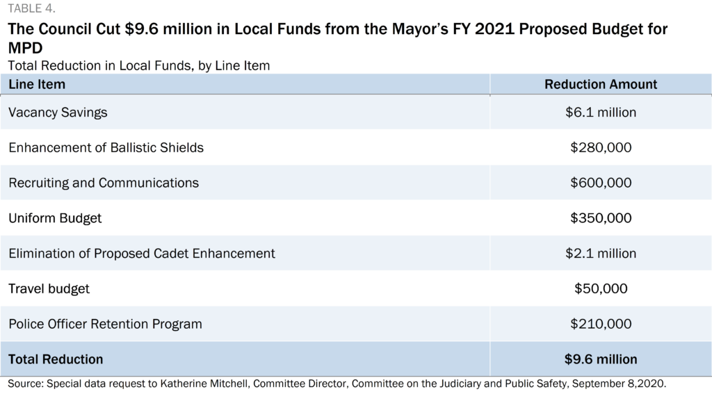 Blue and white table showing that the Council cut $9.6 million in Local Funds from the Mayor's FY 2021 Proposed Budget for MPD