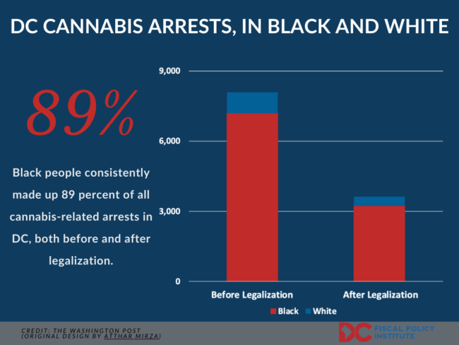 DC Cannabis arrests, in Black and white
