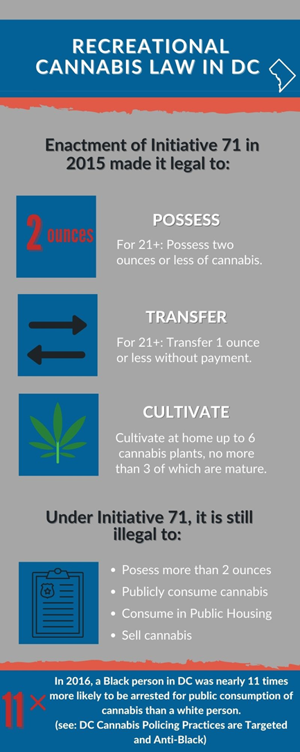 Infographic on Recreational Cannabis Law in DC