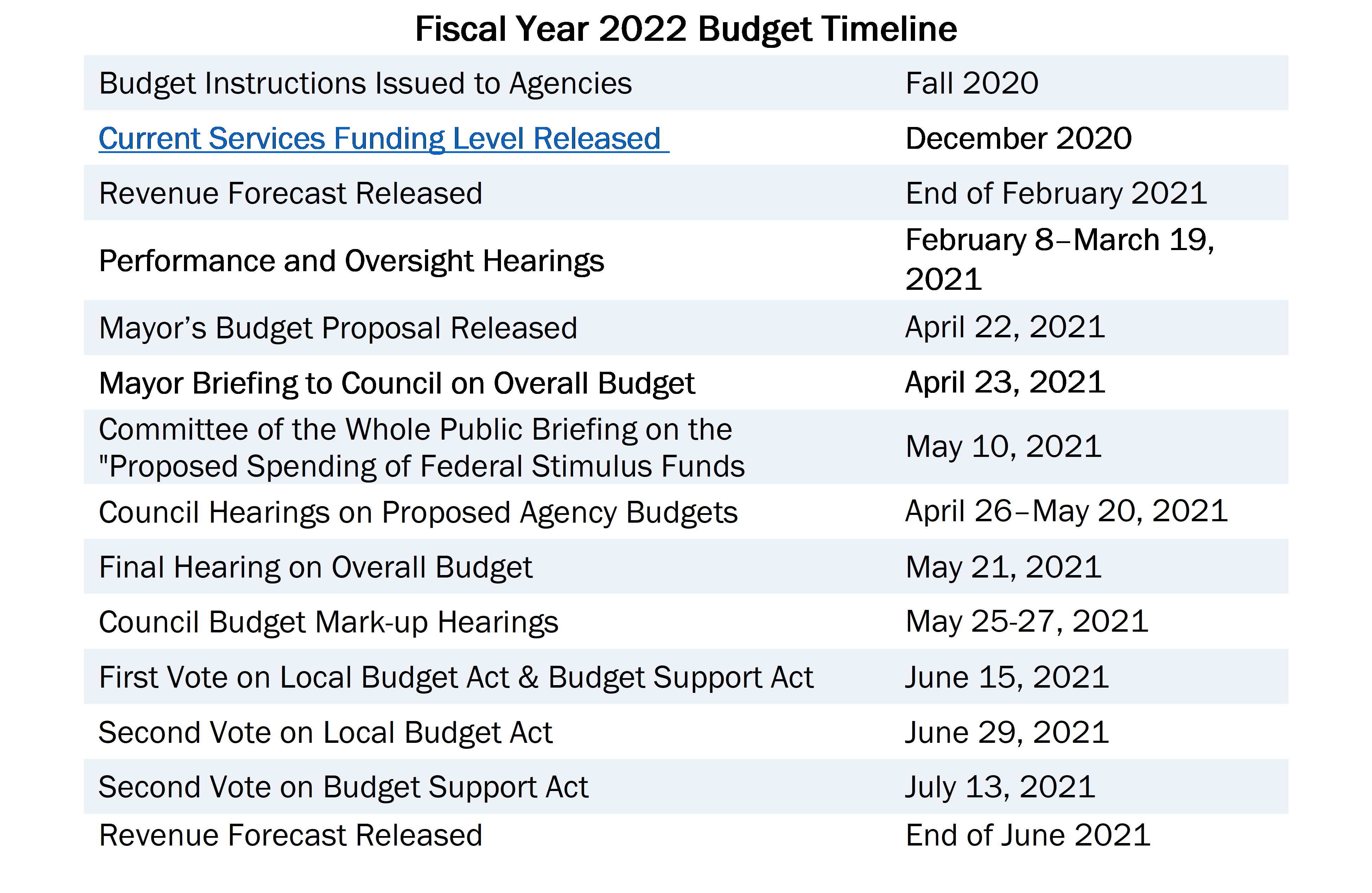 Fiscal Year 2022 Budget Timeline