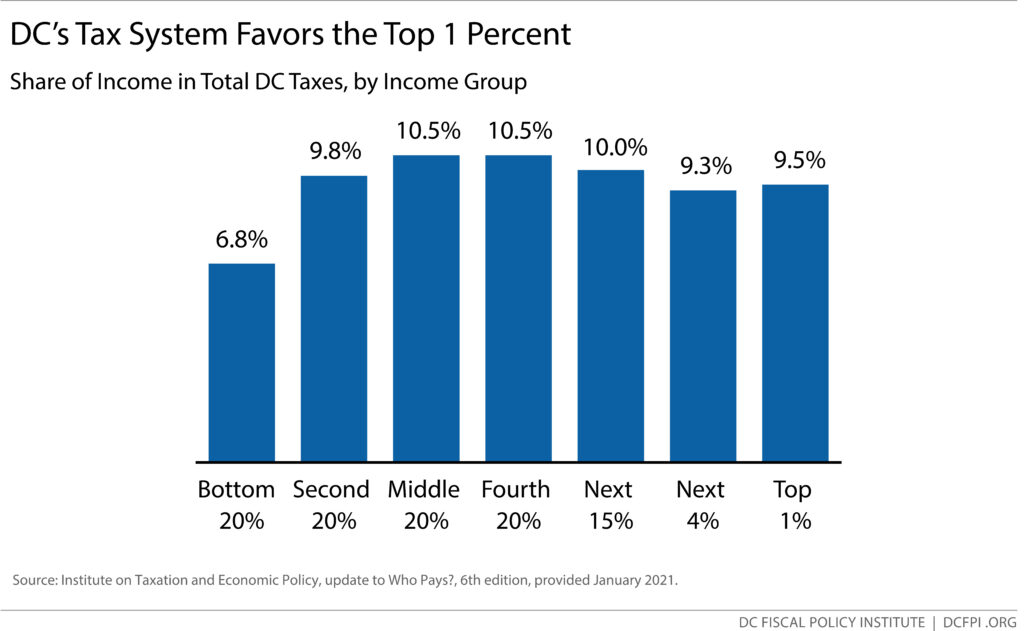 Bar graph: DC's Tax System Favors the Top 1 Percent