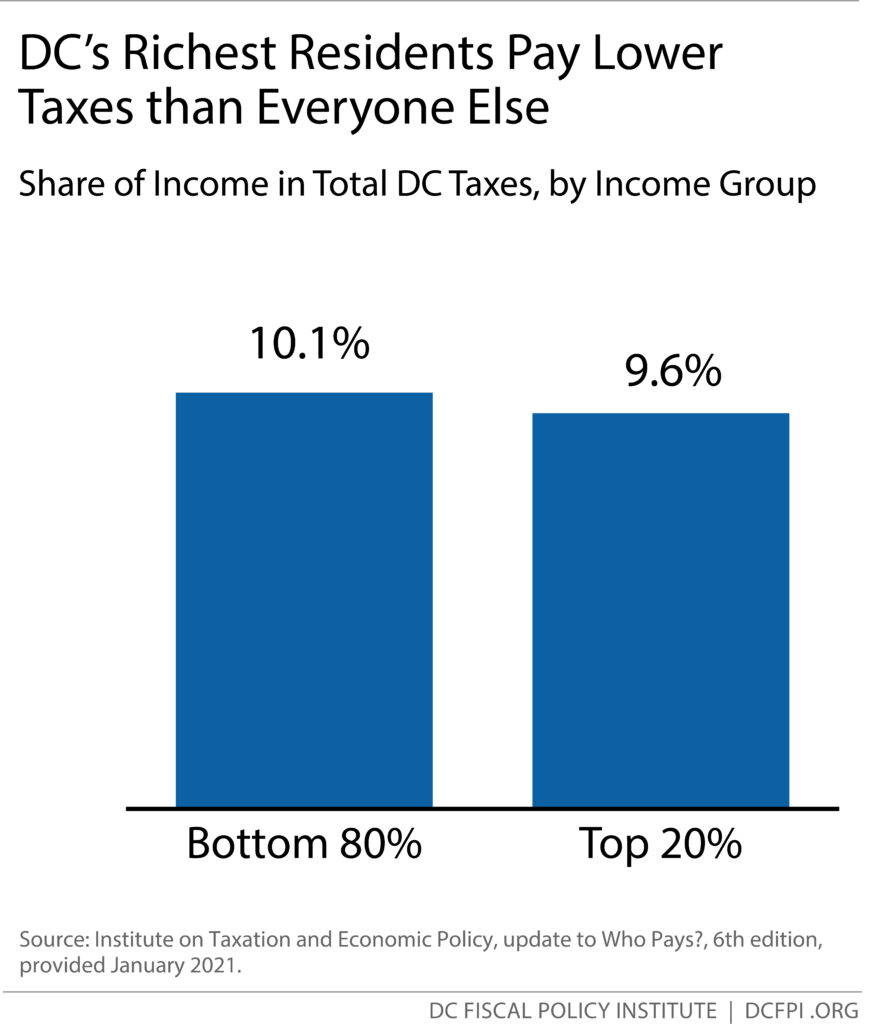 Bar chart: DC's Richest Residents Pay Lower Taxes than Everyone Else