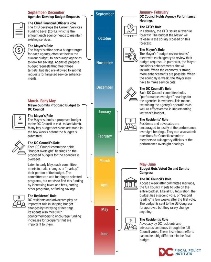 Typical Budget Timeline Infographic