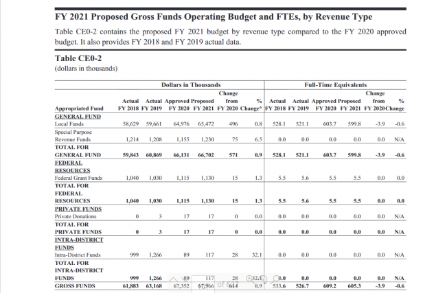 Table CE0-2: FY 2021 Proposed Gross Funds Operating Budget and FTE's