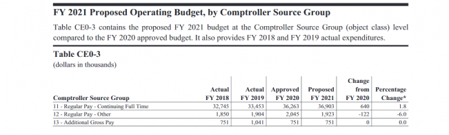 Table CE0-3: FY Proposed Operating Budget, by Comptroller Source Group