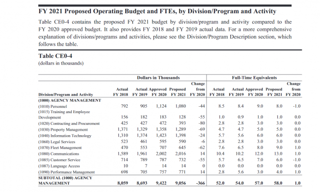 Table Ce0-4: Proposed Operating Budget and FTEs, by Division/Program and Activity