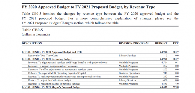 Table CE0-5: FY 2020 Approved Budget to FY 2021 Proposed Budget, by Revenue Type Library Budget