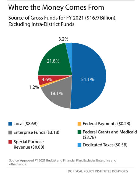 Pie Chart: Where the Money Comes From (Source of Gross Funds for FY 2021)